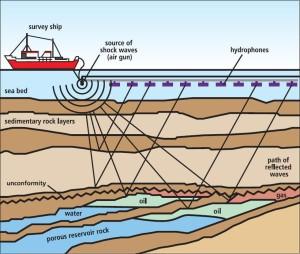 Hydrocarbon exploration diagram.